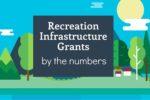 Basin Recreation Infrastructure Enhanced