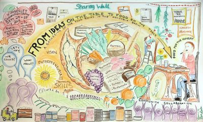 Food Banks in the Basin mural. Illustration by Fern Sabo