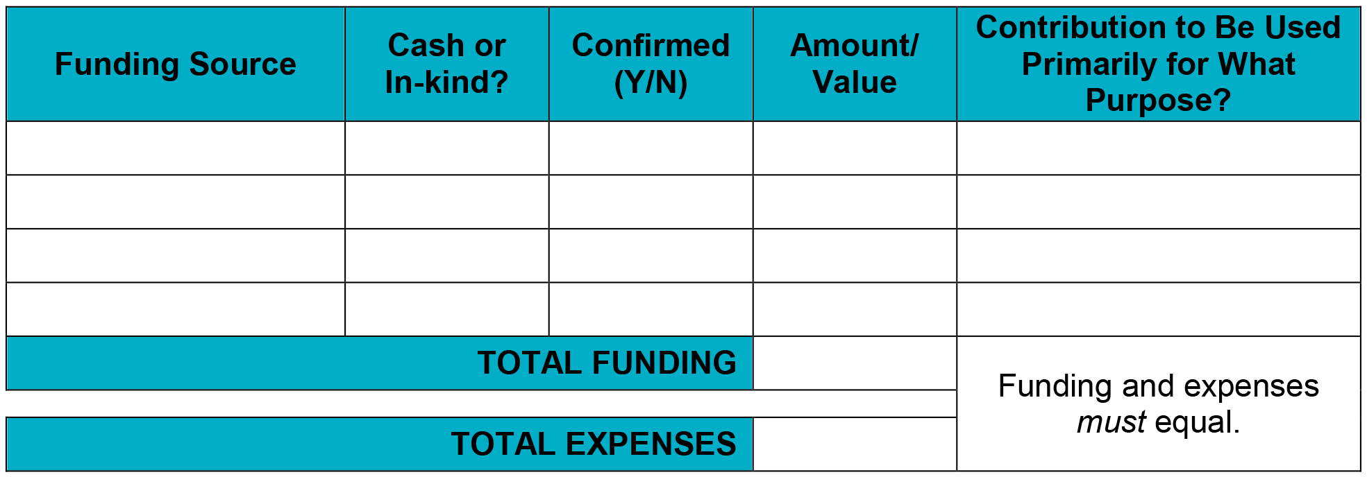 tables- funding
